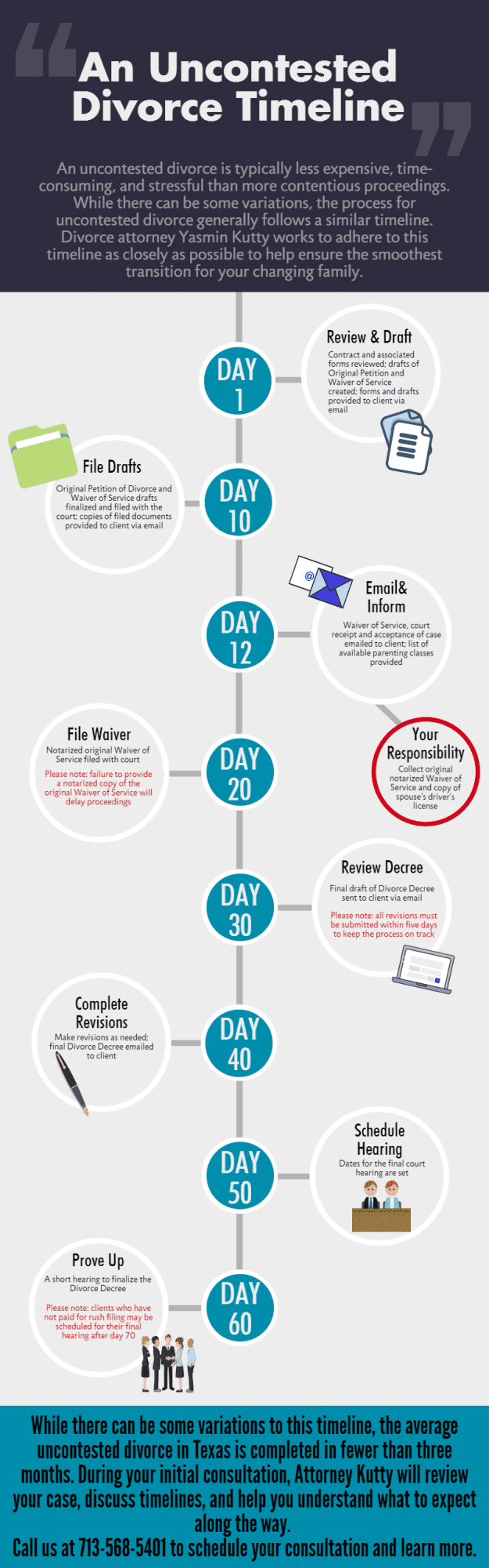 Infographic on Uncontested Divorce